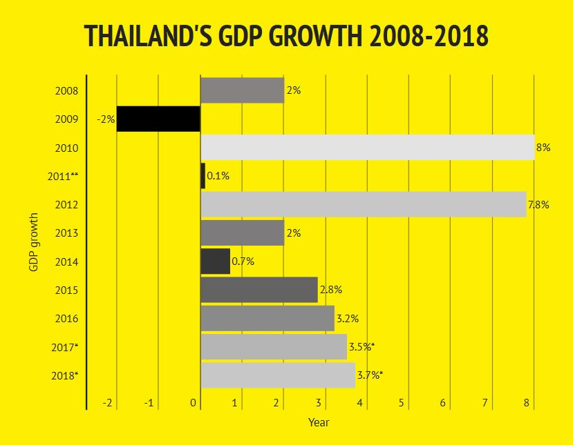 Thai GDP growth exceeds expectation in Q2/2017